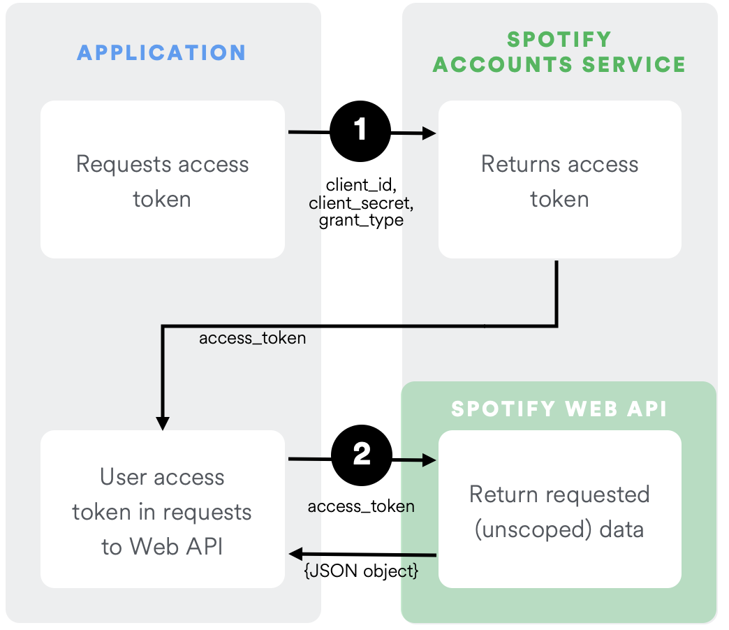 Authorization Guide | Spotify for Developers