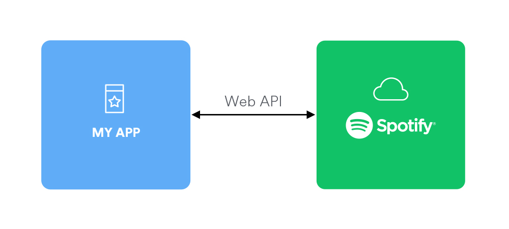 Web API | Spotify for Developers