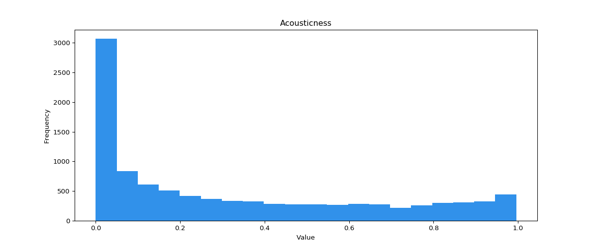 Acousticness distribution