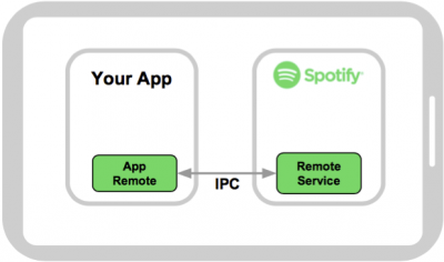 Android SDK | Spotify for Developers